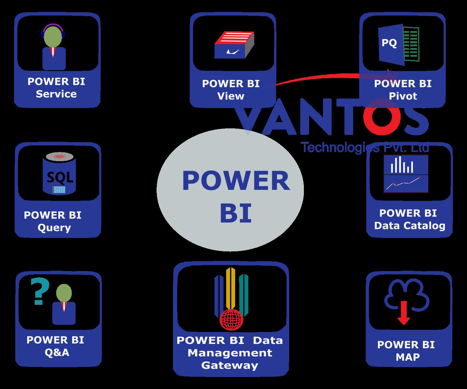 PowerBiServices